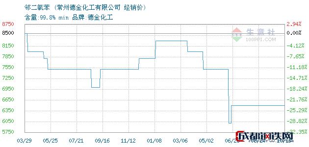 10月19日邻二氯苯经销价_常州德金化工有限公司