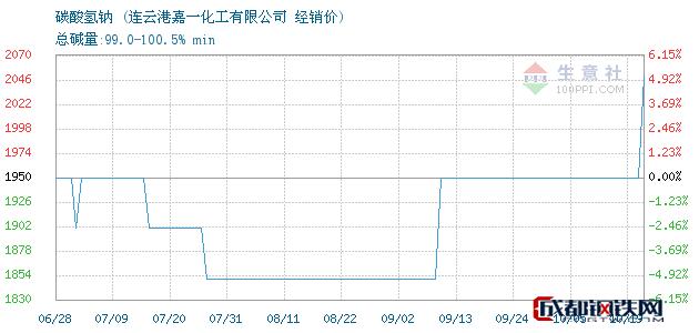 10月19日碳酸氢钠经销价_连云港嘉一化工有限公司