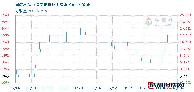 10月20日碳酸氢钠经销价_济南坤丰化工有限公司