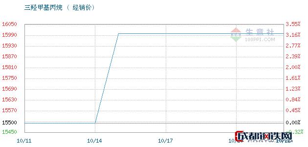 10月22日高信三羟甲基丙烷经销价_济南澳辰化工有限公司