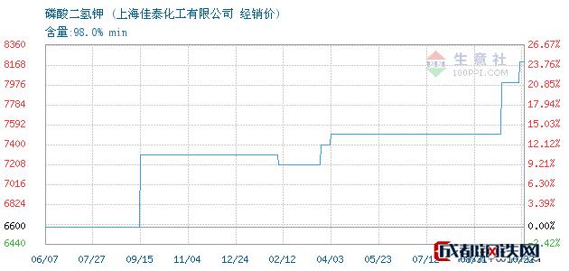 10月22日磷酸二氢钾经销价_上海佳泰化工有限公司
