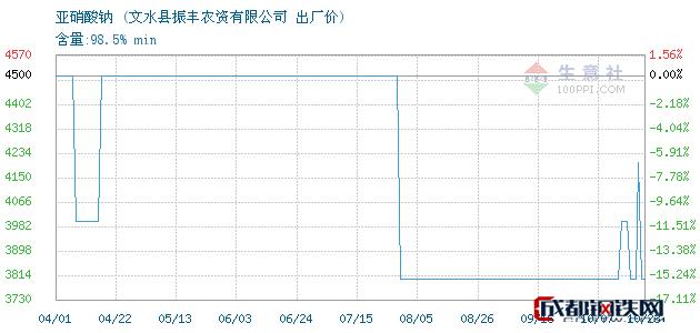 10月23日亚硝酸钠出厂价_文水县振丰农资有限公司
