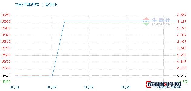 10月24日江西高信 吉化三羟甲基丙烷经销价_济南澳辰化工有限公司