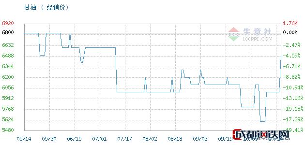 10月24日山东,95甘油,工业级丙三醇甘油经销价_济南澳辰化工有限公司