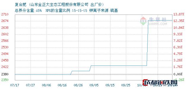 10月24日复合肥出厂价_山东金正大生态工程股份有限公司