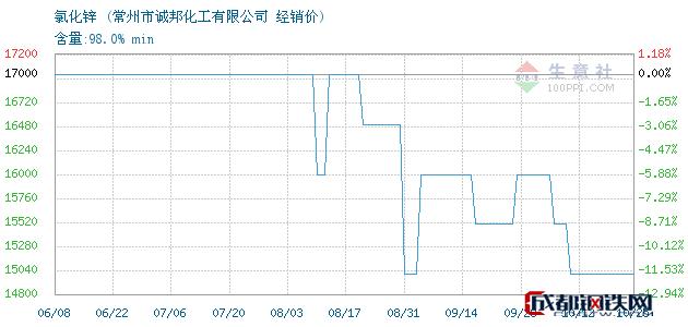 10月25日氯化锌经销价_常州市诚邦化工有限公司
