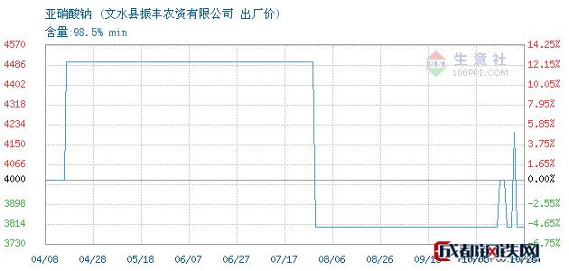 10月25日亚硝酸钠出厂价_文水县振丰农资有限公司