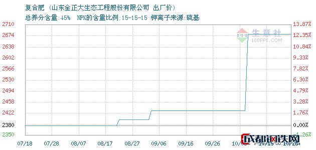 10月26日复合肥出厂价_山东金正大生态工程股份有限公司