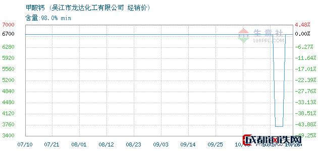 10月26日甲酸钙经销价_吴江市龙达化工有限公司