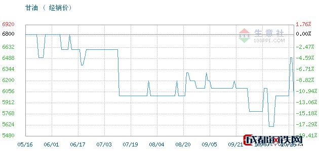 10月27日山东,95甘油,工业级丙三醇甘油经销价_济南澳辰化工有限公司