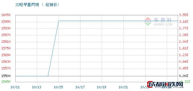 10月27日江西高信 吉化三羟甲基丙烷经销价_济南澳辰化工有限公司