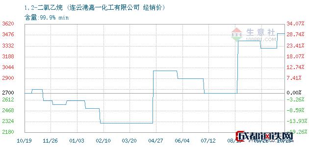 10月29日1,2-二氯乙烷经销价_连云港嘉一化工有限公司