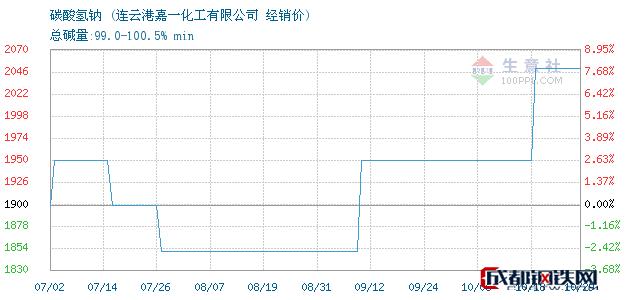 10月29日碳酸氢钠经销价_连云港嘉一化工有限公司