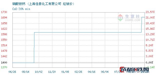 10月29日硝酸铵钙经销价_上海佳泰化工有限公司