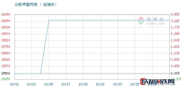 10月29日江西高信 吉化三羟甲基丙烷经销价_济南澳辰化工有限公司