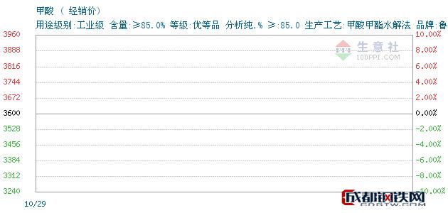 10月30日山东甲酸经销价_常州李氏越洋化工有限公司