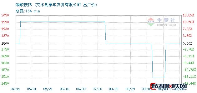 10月30日硝酸铵钙出厂价_文水县振丰农资有限公司