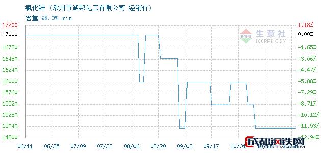 10月31日氯化锌经销价_常州市诚邦化工有限公司