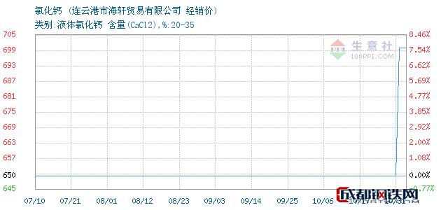 10月31日氯化钙经销价_连云港市海轩贸易有限公司
