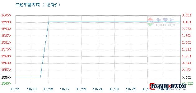 10月31日江西高信 吉化三羟甲基丙烷经销价_济南澳辰化工有限公司