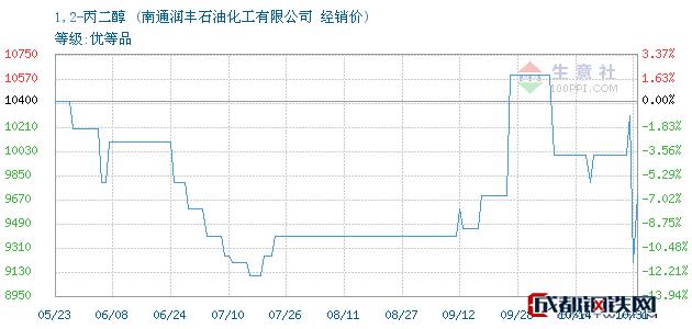 10月31日1,2-丙二醇经销价_南通润丰石油化工有限公司