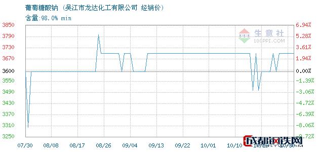 10月31日葡萄糖酸钠经销价_吴江市龙达化工有限公司