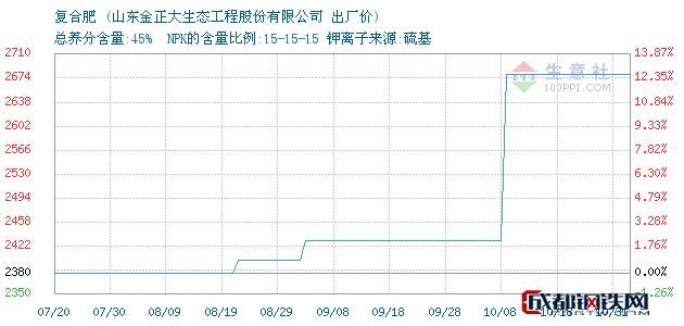 11月01日复合肥出厂价_山东金正大生态工程股份有限公司