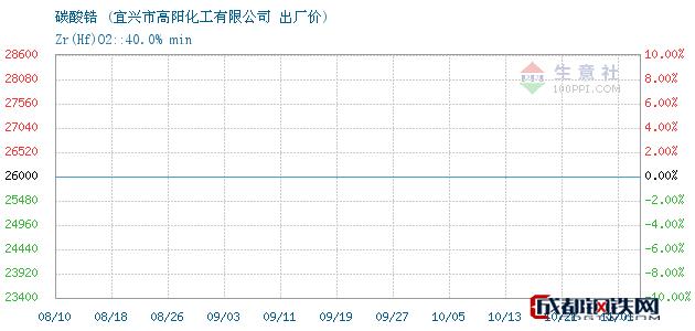 11月01日碳酸锆出厂价_宜兴市高阳化工有限公司