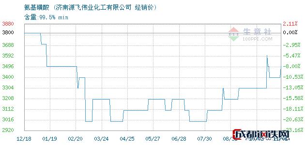 11月01日氨基磺酸经销价_济南源飞伟业化工有限公司