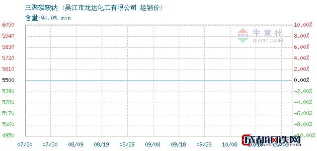 11月01日三聚磷酸钠经销价_吴江市龙达化工有限公司