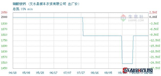 11月02日硝酸铵钙出厂价_文水县振丰农资有限公司