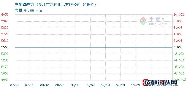 11月02日三聚磷酸钠经销价_吴江市龙达化工有限公司
