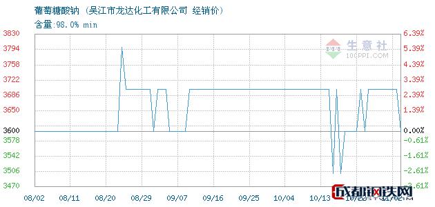 11月02日葡萄糖酸钠经销价_吴江市龙达化工有限公司