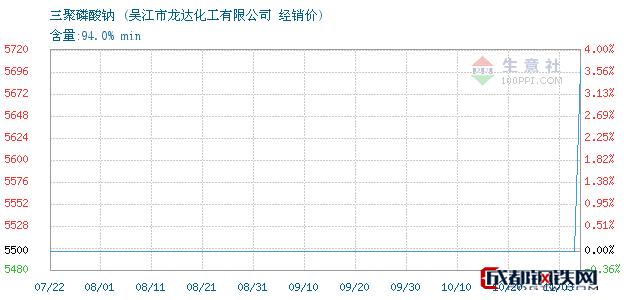 11月03日三聚磷酸钠经销价_吴江市龙达化工有限公司