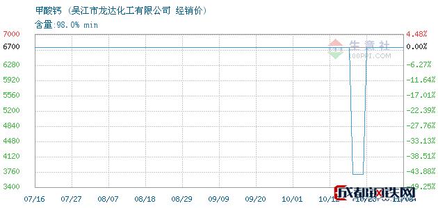 11月03日甲酸钙经销价_吴江市龙达化工有限公司