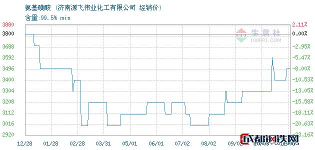 11月05日氨基磺酸经销价_济南源飞伟业化工有限公司