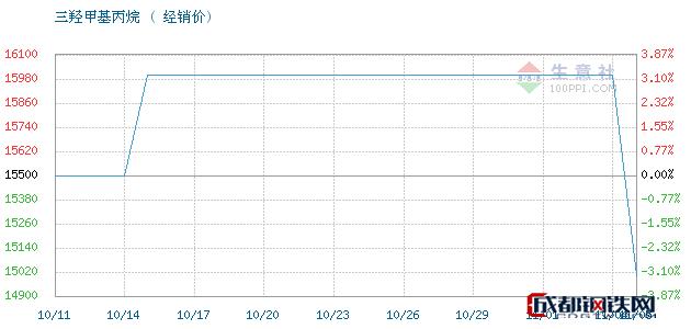 11月05日江西高信 吉化三羟甲基丙烷经销价_济南澳辰化工有限公司