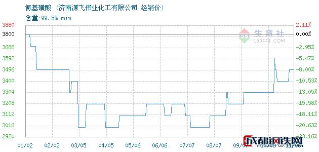 11月06日氨基磺酸经销价_济南源飞伟业化工有限公司