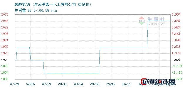 11月06日碳酸氢钠经销价_连云港嘉一化工有限公司