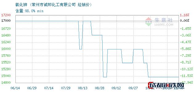 11月06日氯化锌经销价_常州市诚邦化工有限公司