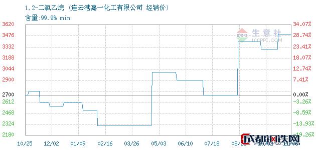11月06日1,2-二氯乙烷经销价_连云港嘉一化工有限公司