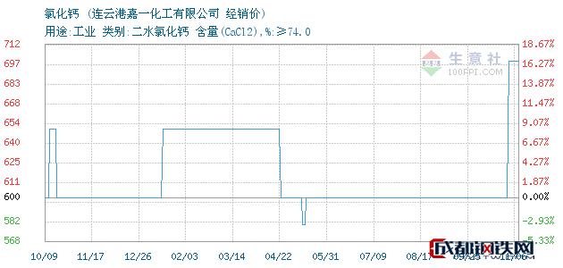 11月06日氯化钙经销价_连云港嘉一化工有限公司
