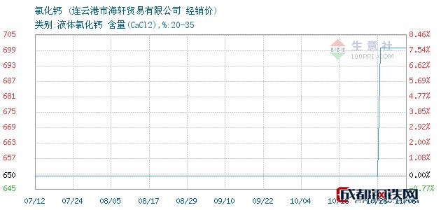 11月06日氯化钙经销价_连云港市海轩贸易有限公司