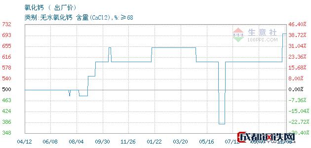 11月06日氯化钙出厂价_连云港嘉一化工有限公司