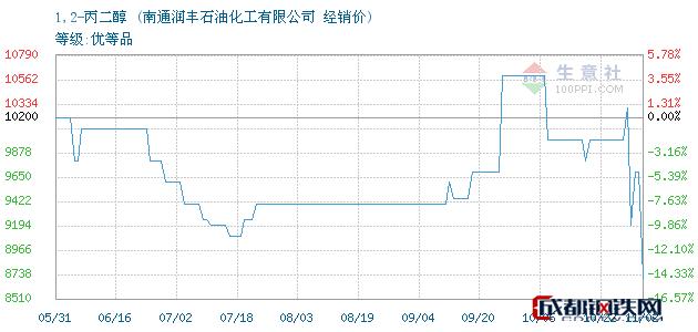 11月06日1,2-丙二醇经销价_南通润丰石油化工有限公司