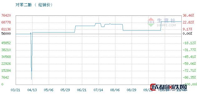 11月06日凤阳,照相级对苯二酚对苯二酚经销价_济南澳辰化工有限公司