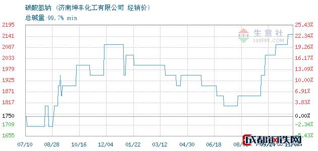 11月07日碳酸氢钠经销价_济南坤丰化工有限公司