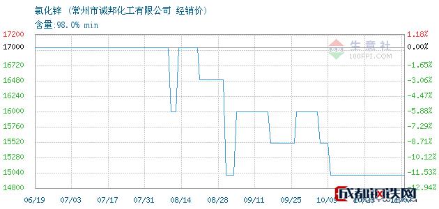 11月07日氯化锌经销价_常州市诚邦化工有限公司