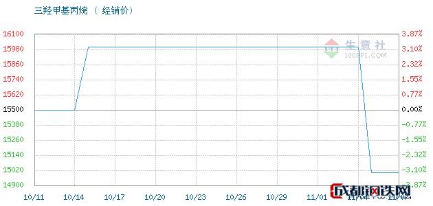 11月07日江西高信 吉化三羟甲基丙烷经销价_济南澳辰化工有限公司