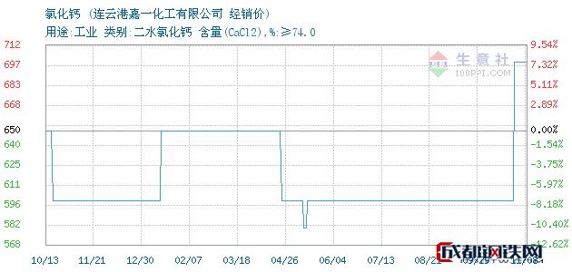 11月08日氯化钙经销价_连云港嘉一化工有限公司